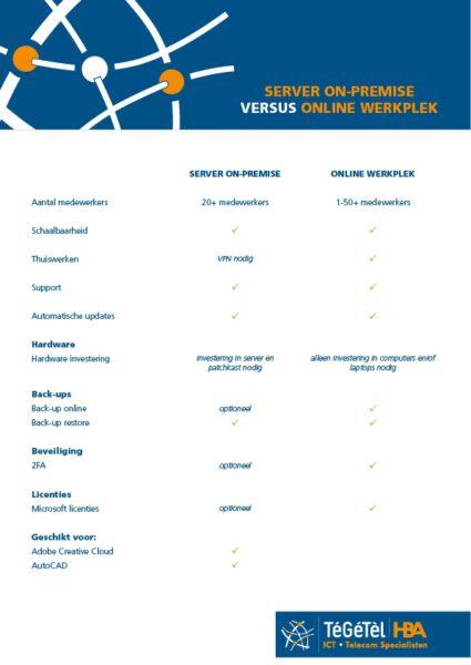 server on-premise versus online werkplek